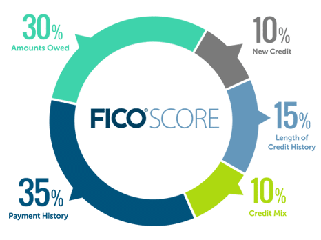 Credit Tips – Understanding Your FICO Scores So You Can Improve Them
